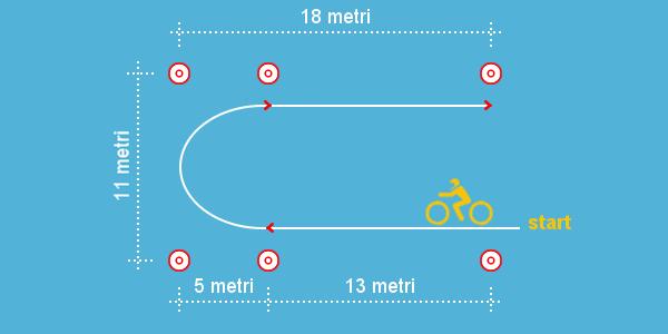 Impostazione e controllo della curva