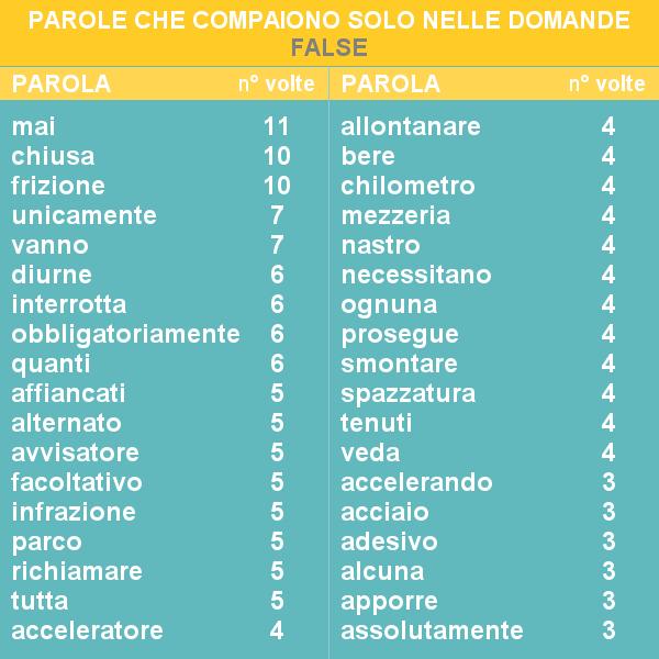 Trucchi quiz patente false