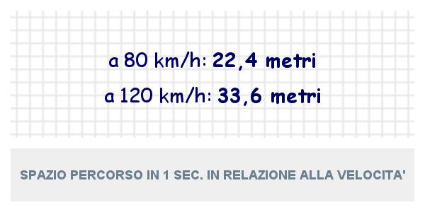 Spazio percorso in un secondo alla velocità di 80 km/h e a 120 Km/h