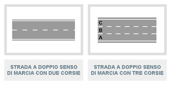 Uso delle corsie in una strada a doppio senso di marcia con due corsie e con tre corsie