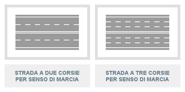 Uso delle corsie in una strada a due corsie per senso di marcia e a tre corsie per senso di marcia