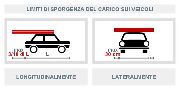 Limiti di sporgenza del carico sui veicoli