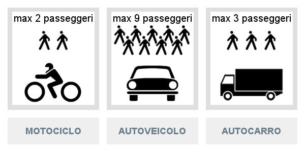 Trasporto di persone sui veicoli