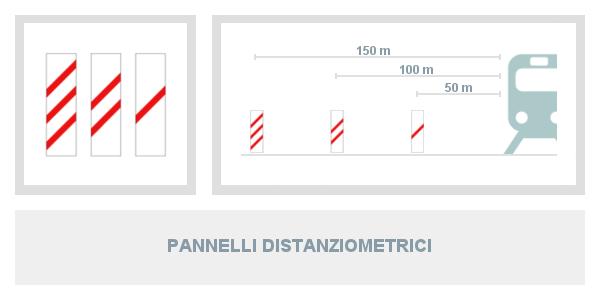 Pannelli distanziometrici