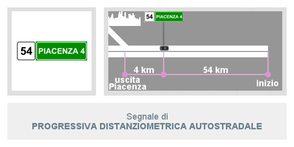 Segnale di Progressiva Distanziometrica Autostradale