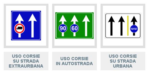 Segnali di Uso Corsie su strada extraurbana, in autostrada e su strada urbana